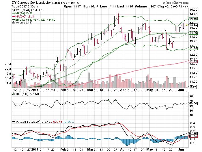 3 Big Stock Charts For Wednesday Cisco Systems Inc Csco