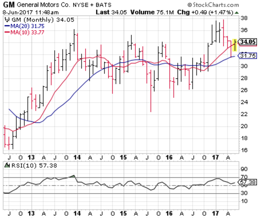 3 big stock charts for thursday tesla inc tsla ford motor company f and. Cars Review. Best American Auto & Cars Review