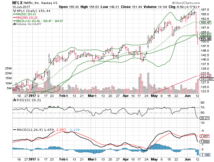 3 big stock charts for tuesday  netflix  inc   nflx