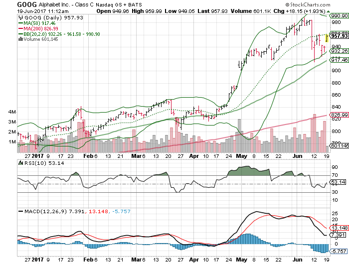 Next Weeks Broker Price Targets For Intel Corporation (NASDAQ:INTC)
