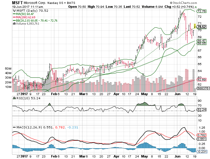 3 big stock charts for monday  microsoft corporation  msft