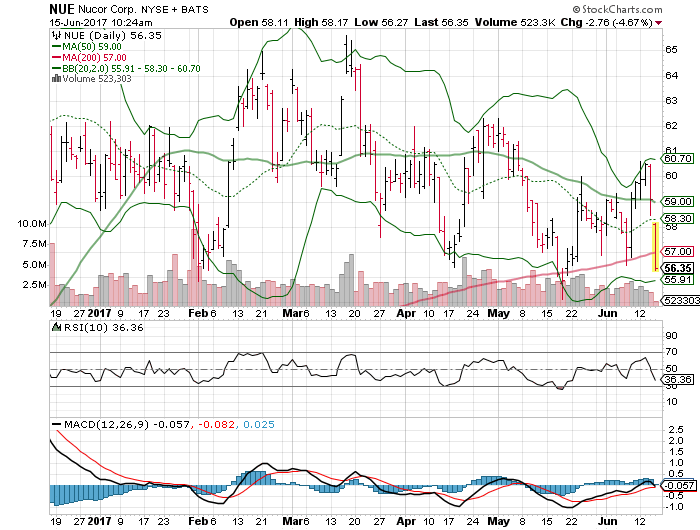 Nucor Corporation (NUE), Anthera Pharmaceuticals, Inc. (ANTH)