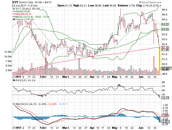 Does GrubHub Inc (GRUB) Have More Gas After Reaching 52-Week High?
