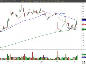 AMD stock chart view 1