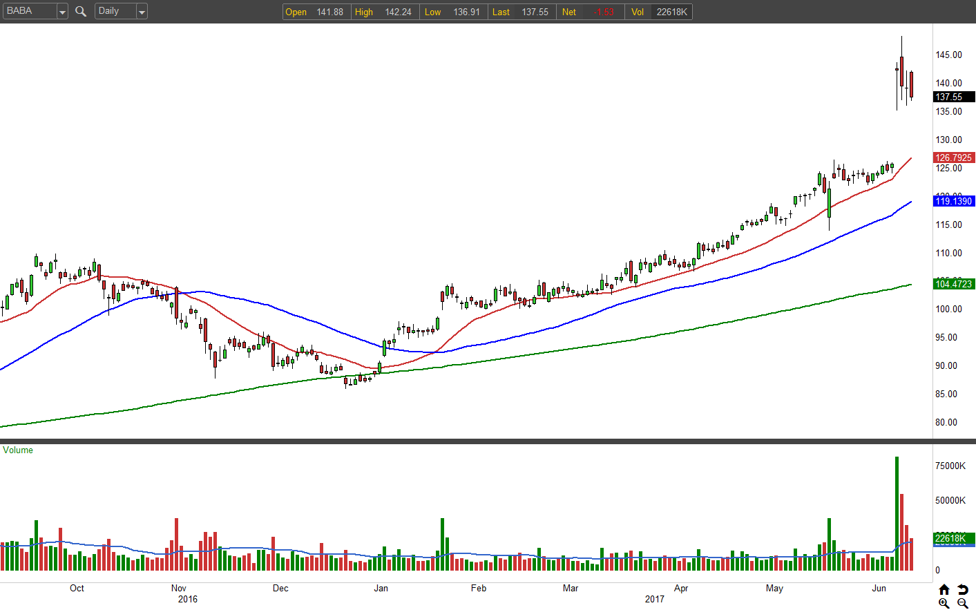 Alibaba Group Holding Limited (BABA) Receives