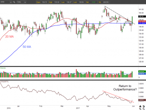 IWM ETF chart daily view