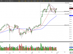JPM stock chart weekly view