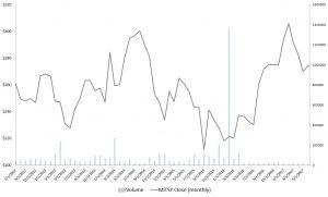 Japanese Stocks to Buy: Mitsui & Co Ltd (ADR) (MITSY)