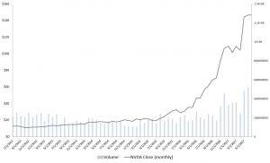 Stocks to Buy: Nvidia Corporation (NVDA)