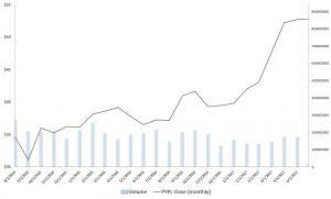 Stocks to Buy: PayPal Holdings Inc (PYPL)