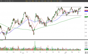 XBI ETF chart daily view