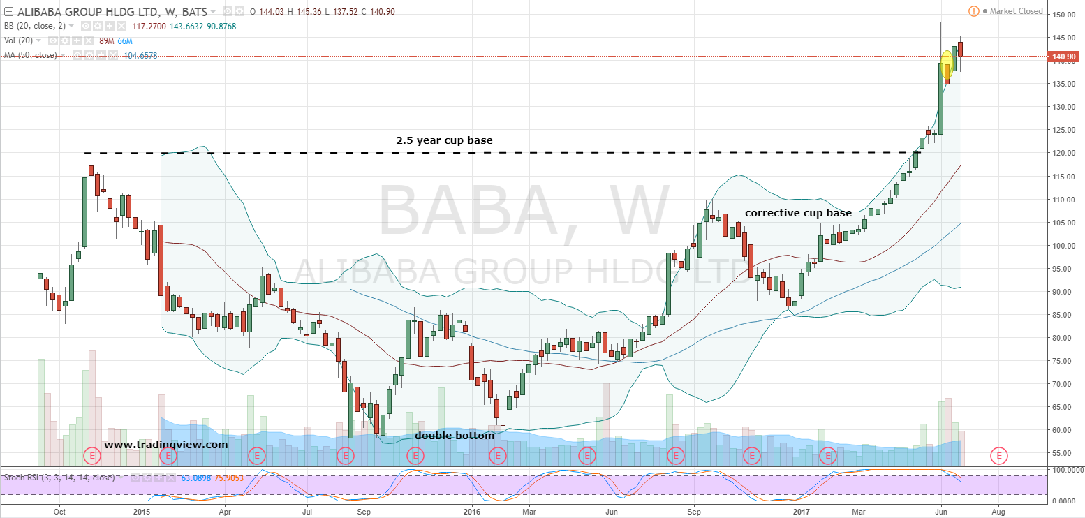 Baba stock options