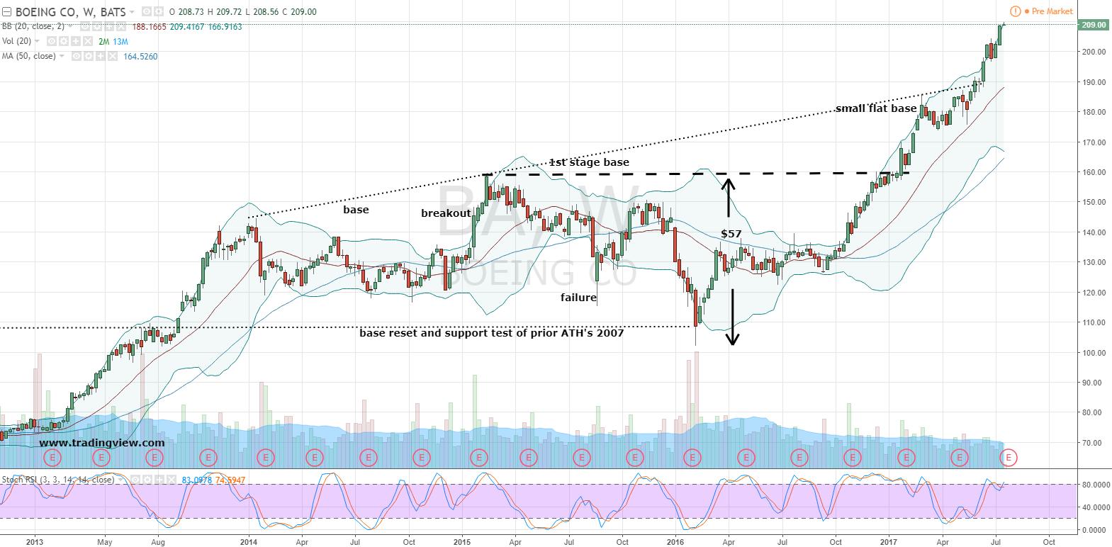 Ba Stock Weekly Chart