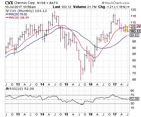 3 big stock charts for monday chevron corporation cvx bp plc