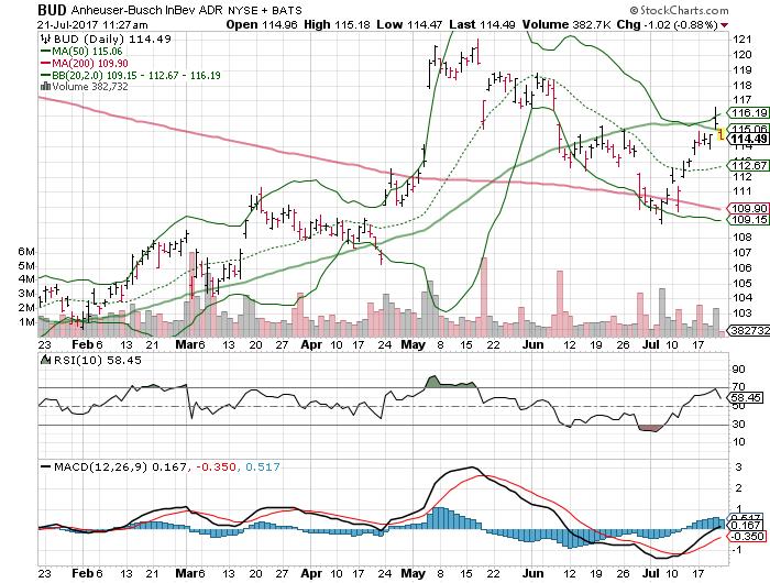 Baidu Stock Quote Unique 3 Big Stock Charts For Friday Apple Incaapl Baidu Inc Adr