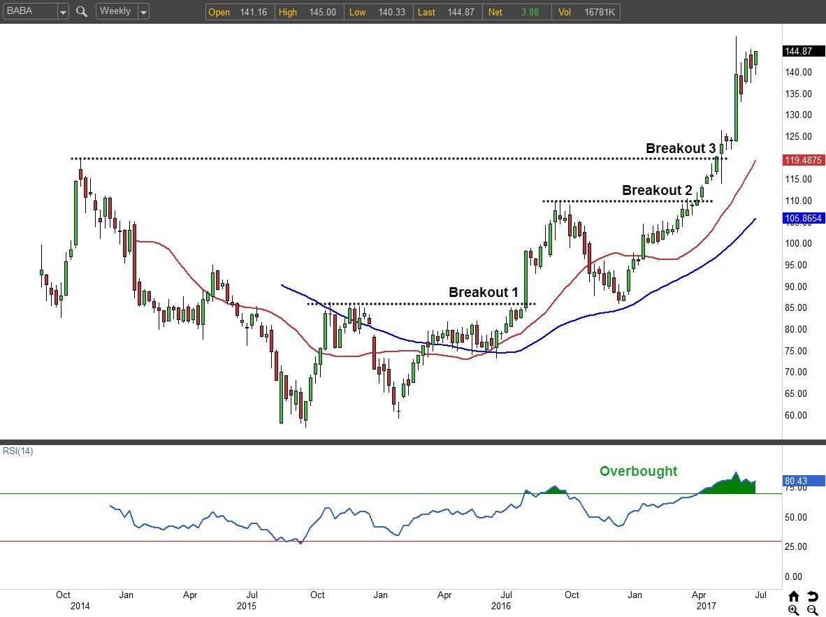 Alibaba Group Holding Limited (NYSE:BABA) Given