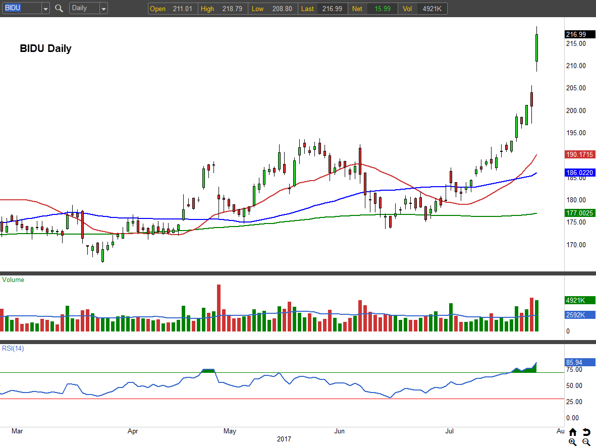 Baidu Stock Quote Baidu Inc Adr Bidu Stock Booms On Q2 Earnings Bonanza