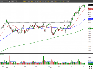 Transportation Stocks That Could Break Out: FedEx (FDX)