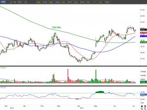 FSLR stock chart view 1