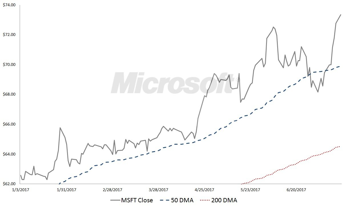 microsoft corporation  msft  stock is burning hot  not