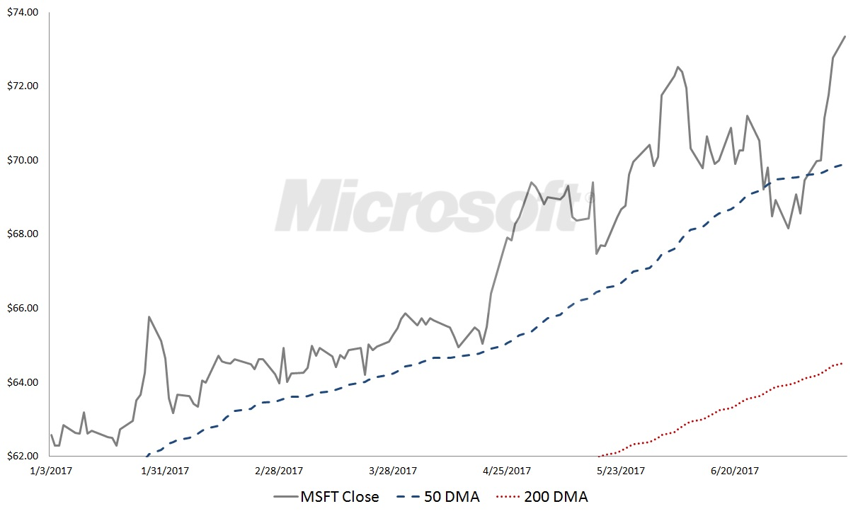 Msft Stock Quote Msft Stock Microsoft Corporation Msft Stock Is Burning Hot Not
