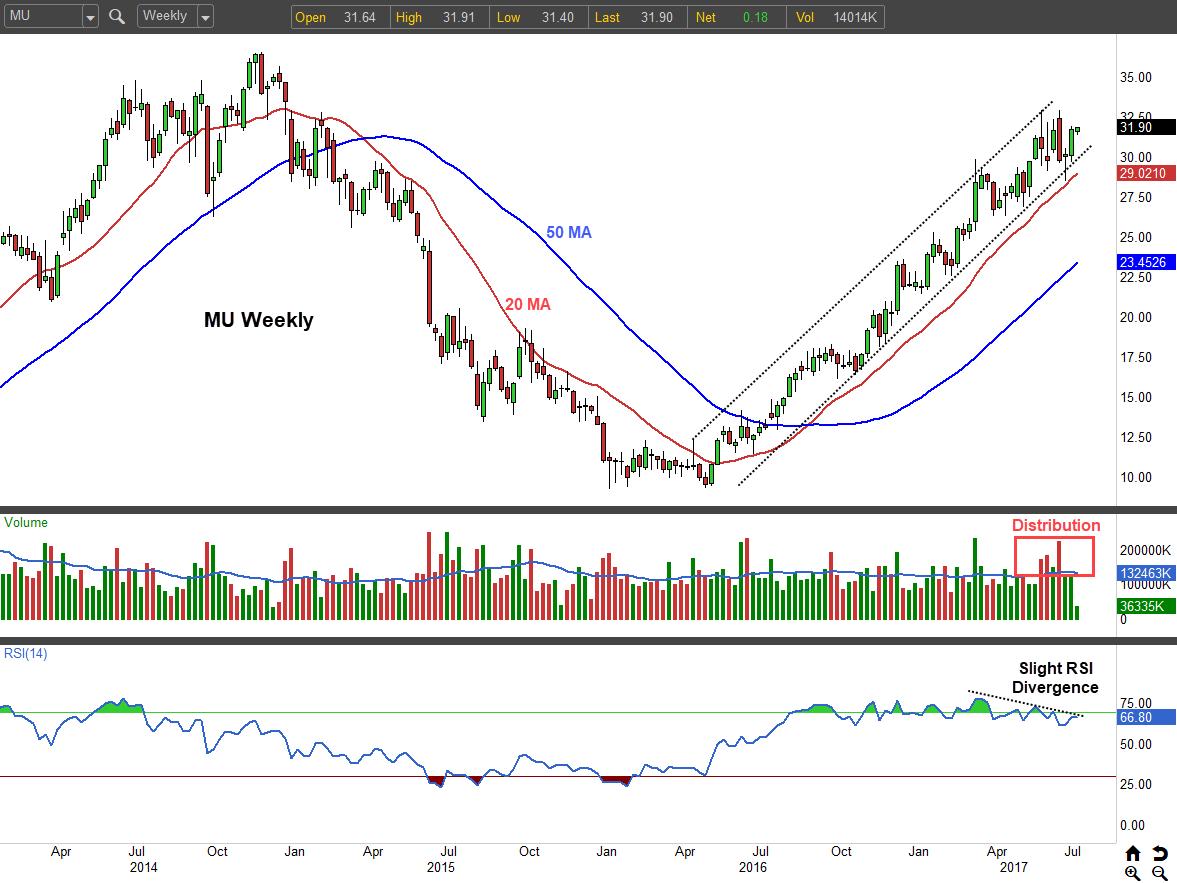 Micron Technology Target of Unusually High Options Trading (NASDAQ:MU)