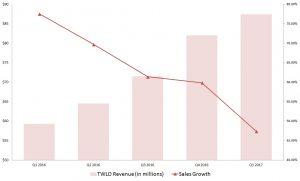 TWLO stock, Twilio, revenue