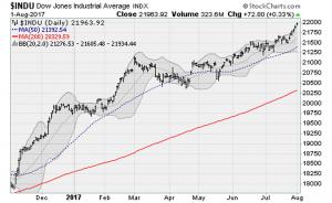 Dow 22,000? Terrific Earnings Seasons Could Be Key