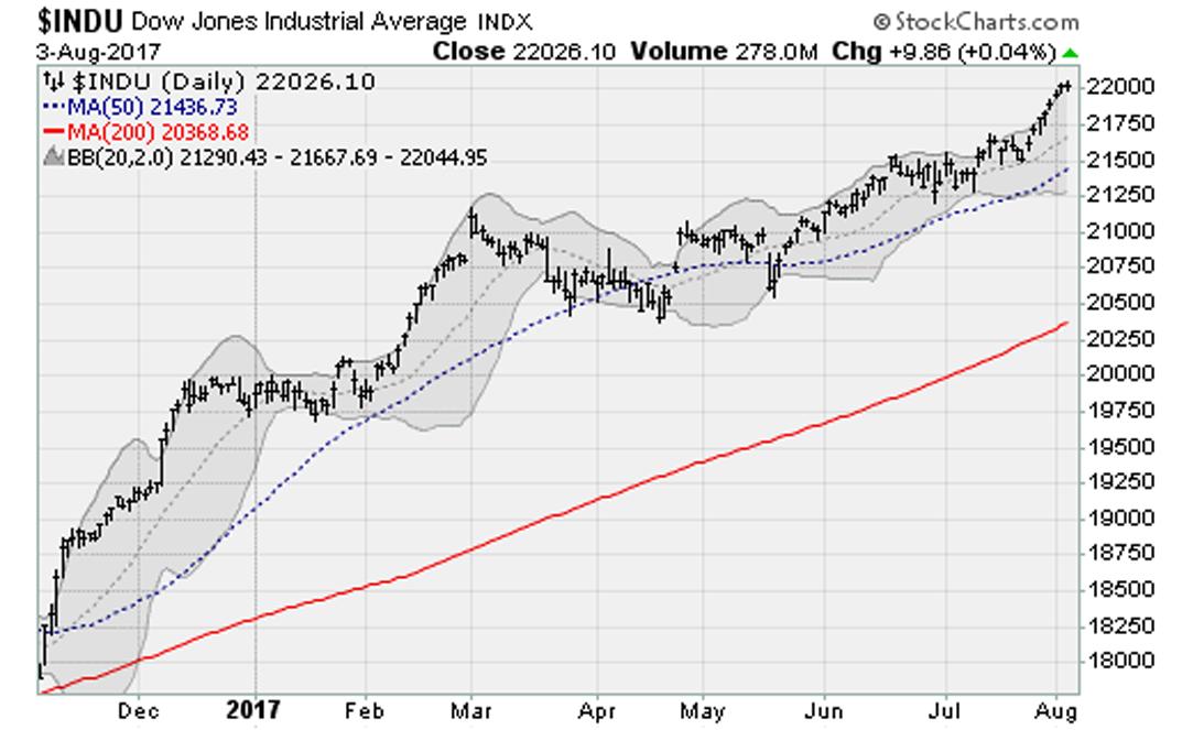 DJIA Today: Dow Jones Futures Hit 22000
