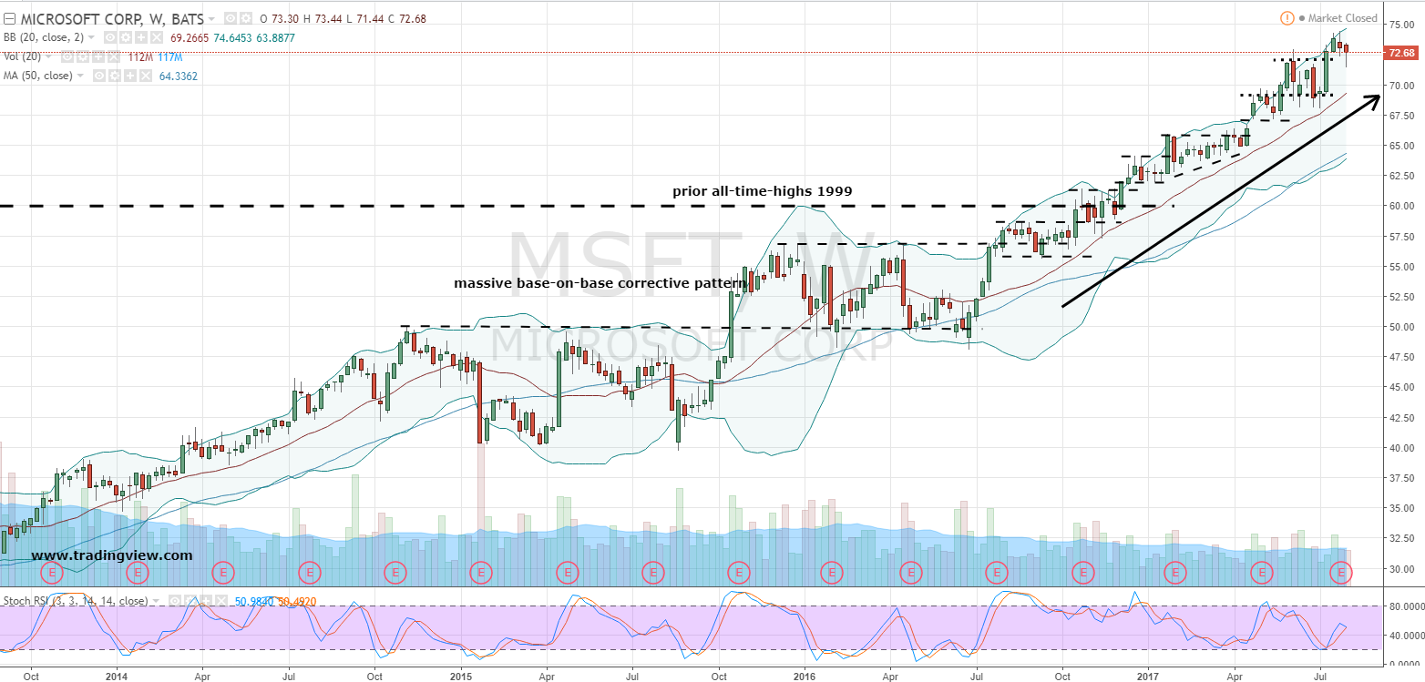 Msft Stock Quote Ride The Bullish Trend In Microsoft Corporation Msft Stock