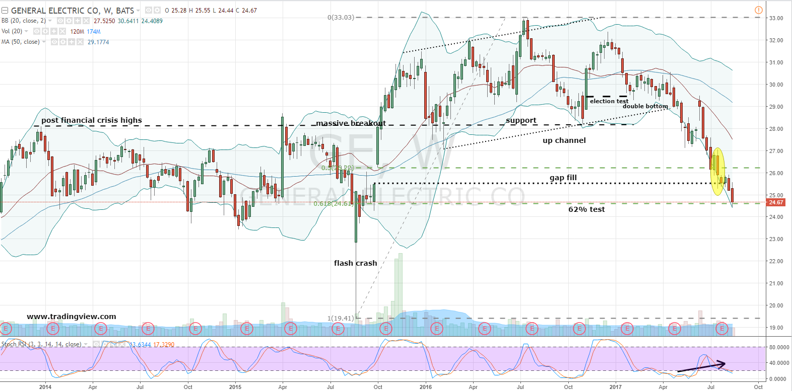 General Electric Corporation (GE) Stock Won't Bring Good Things to ...