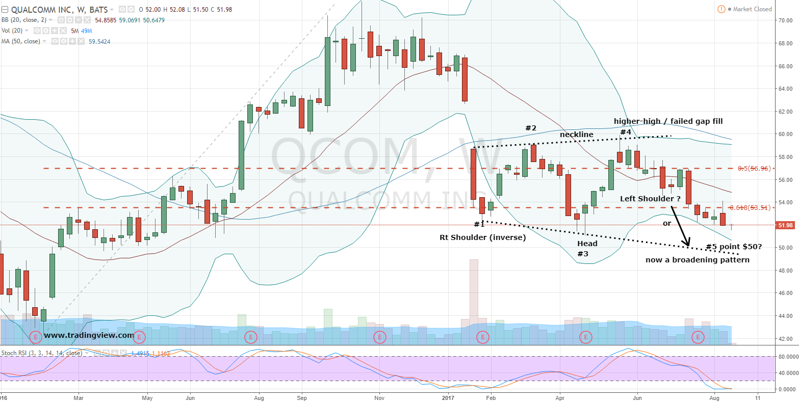 Stock Exchanging Hands at a Rapid Volume Today: QUALCOMM Incorporated (NASDAQ:QCOM)