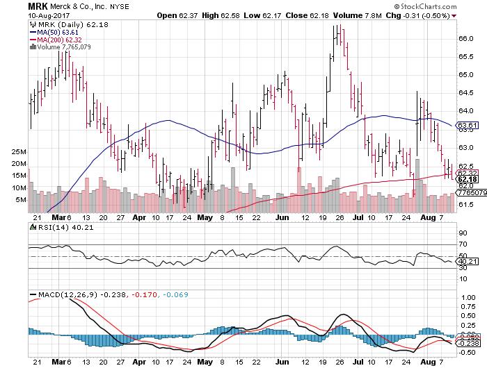 Merck & Co., Inc. (MRK)