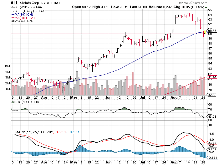 Allstate Corp (ALL)