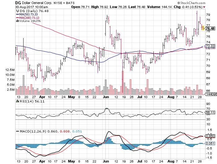 Dollar General Corp. (DG)
