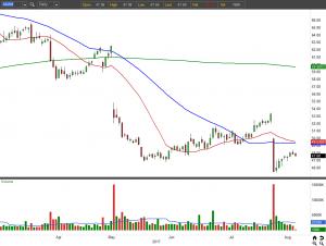 3 Big Stock Rallies to Short: Akamai Technologies (AKAM)