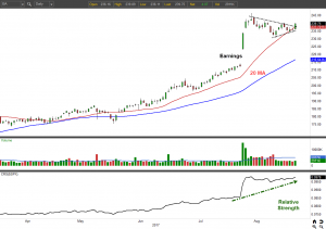 The Strongest Stocks to Buy Right Now: Boeing (BA)