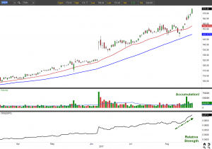 The Strongest Stocks to Buy Right Now: Alibaba (BABA)