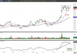 The Strongest Stocks to Buy Right Now: Baidu (BIDU)