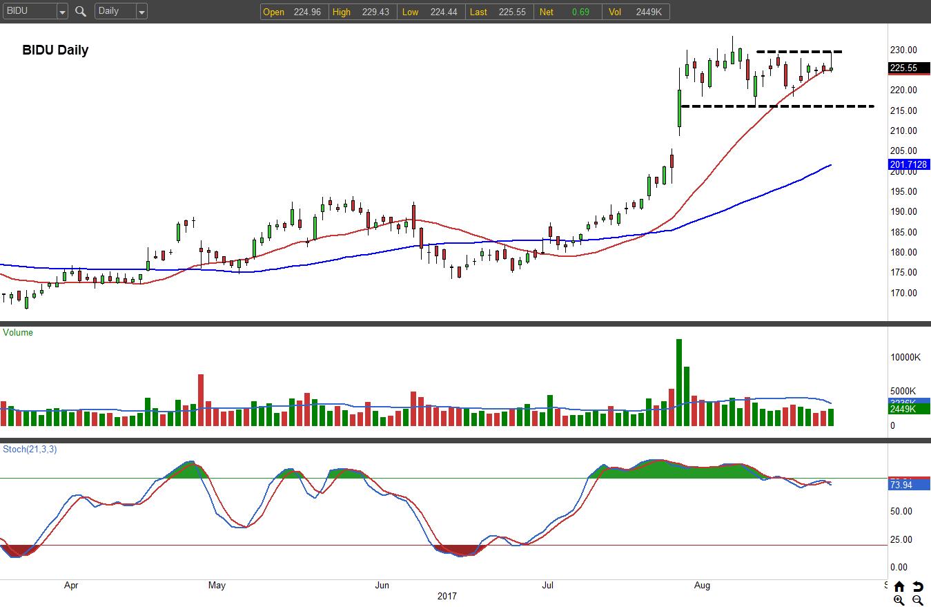 Baidu Stock Quote Baidu Inc Adr Bidu Stock Will Break Out And Boom Higher