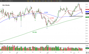 DAL stock chart weekly view