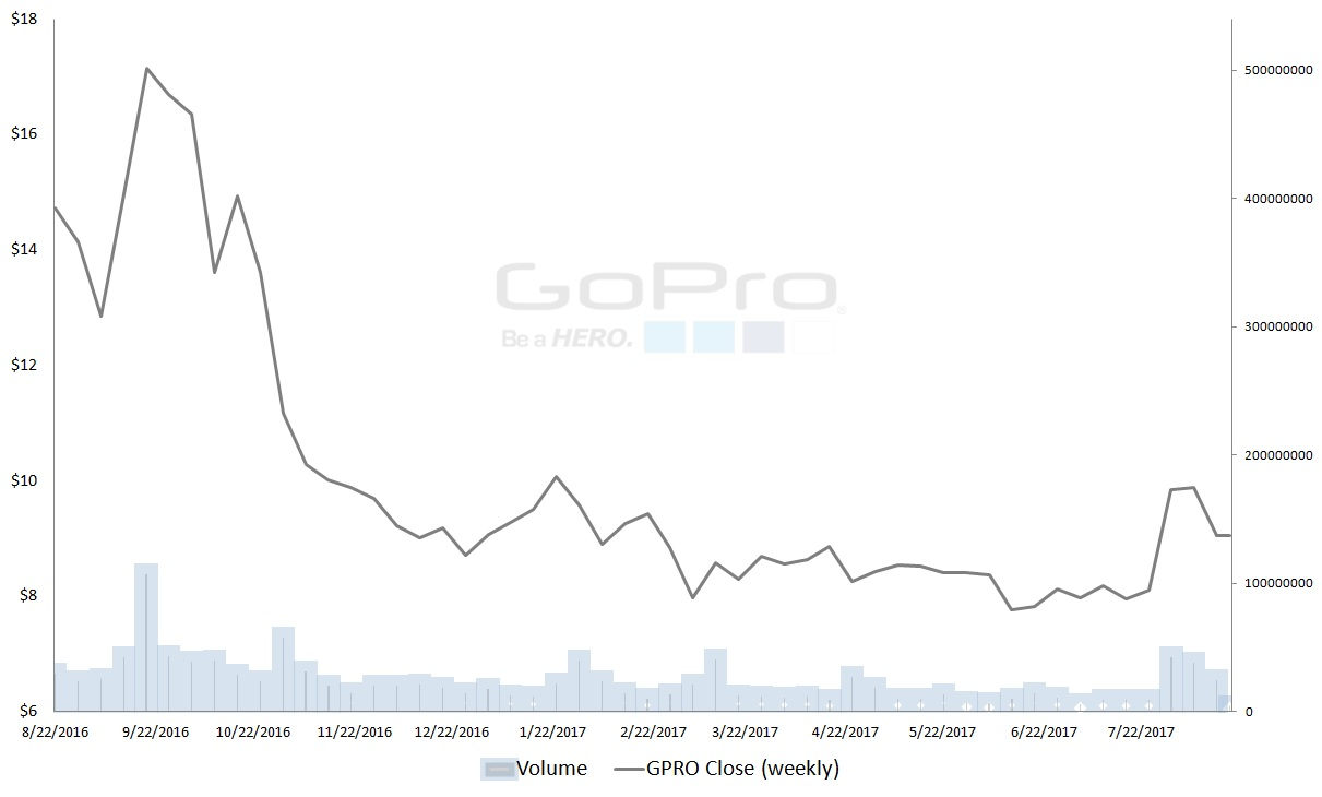 Stock Quote Gopro Gopro Inc Gpro Stock Good For Speculation But Not Much Else