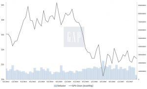 GPS stock, Gap stock