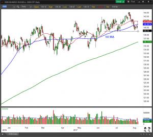 IWM ETF chart