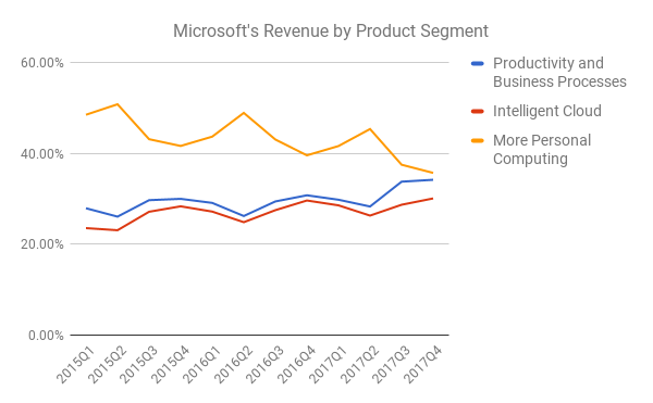Microsoft Corporation (NASDAQ:MSFT) Given a $72.00 Price Target at Atlantic Securities