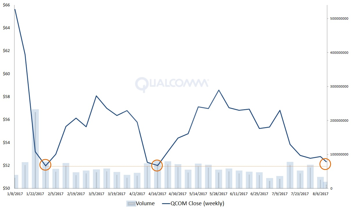 Qcom stock the crazy bullish argument for qualcomm inc qcom despite bearish traders multiple efforts qcom stock refuses to breach the 52 geenschuldenfo Image collections