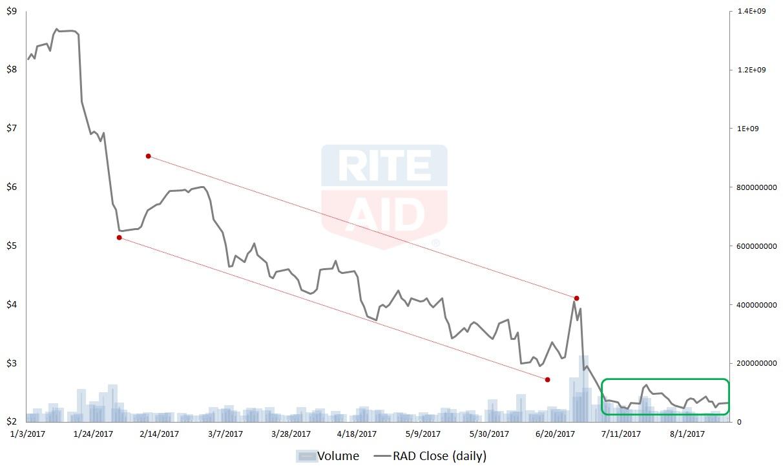Walgreens Stock Quote Rad Stock Ugly Rite Aid Corporation Rad Stock Has Upside