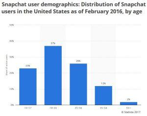 Snapchat, demographics