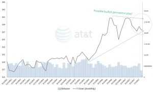 T stock, AT&T stock