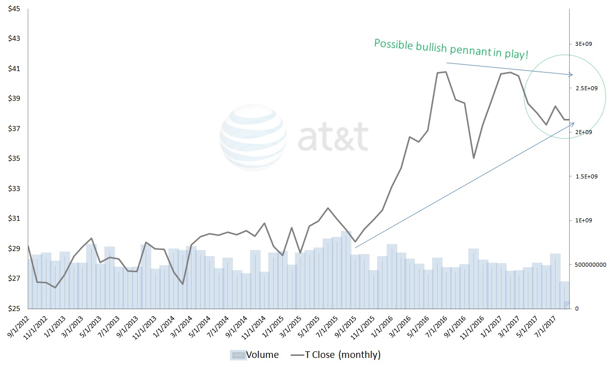 Stock Quote At&t At&t Inct Stock Is Still A Solid Buy Despite Abnormal